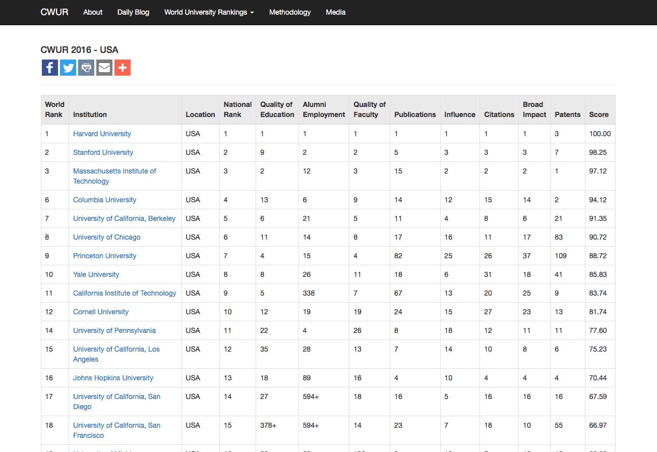 Center for World University Rankings