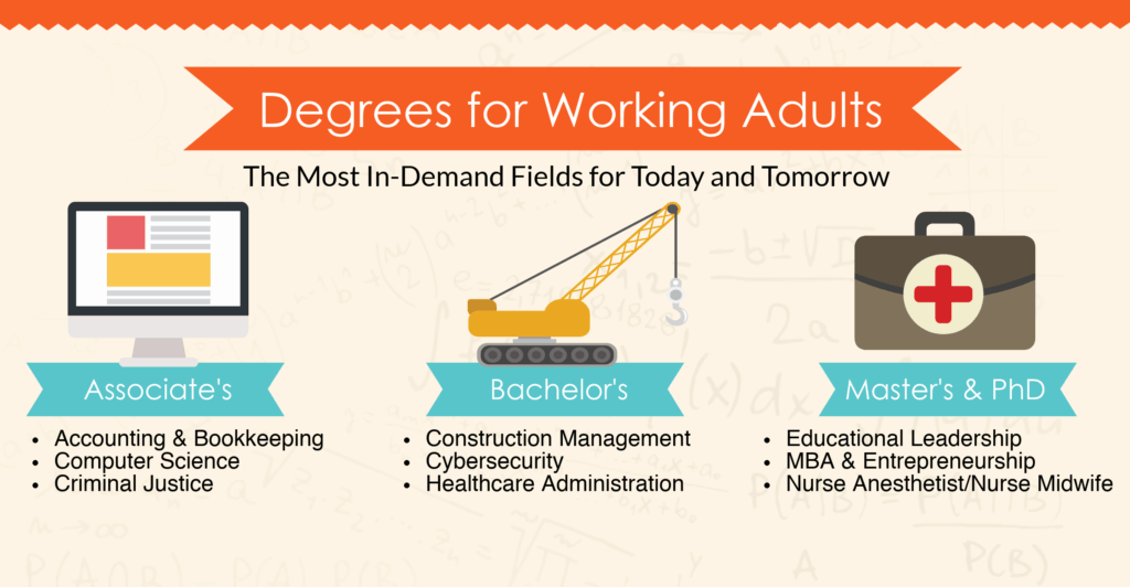 Best Online Degrees for Working Adults | Top Career Change Ideas