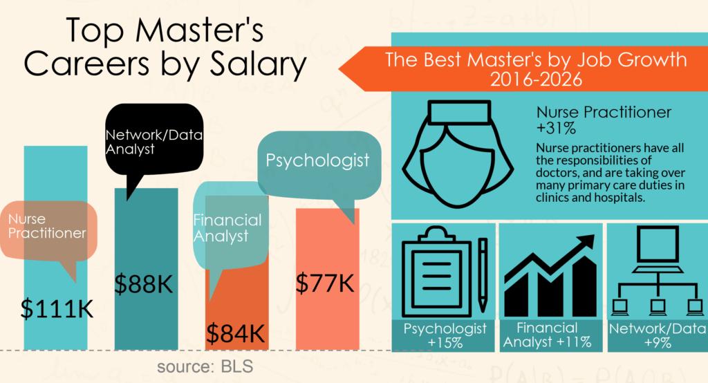masters jobs