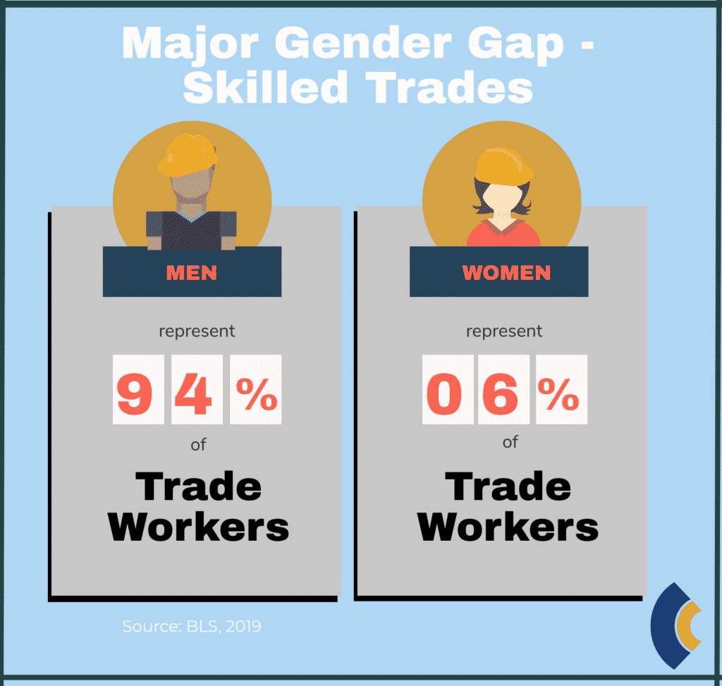 new collar gender gap