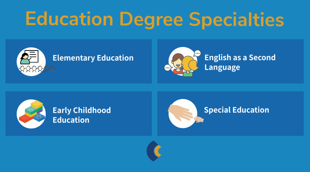 Consensus Education degree options