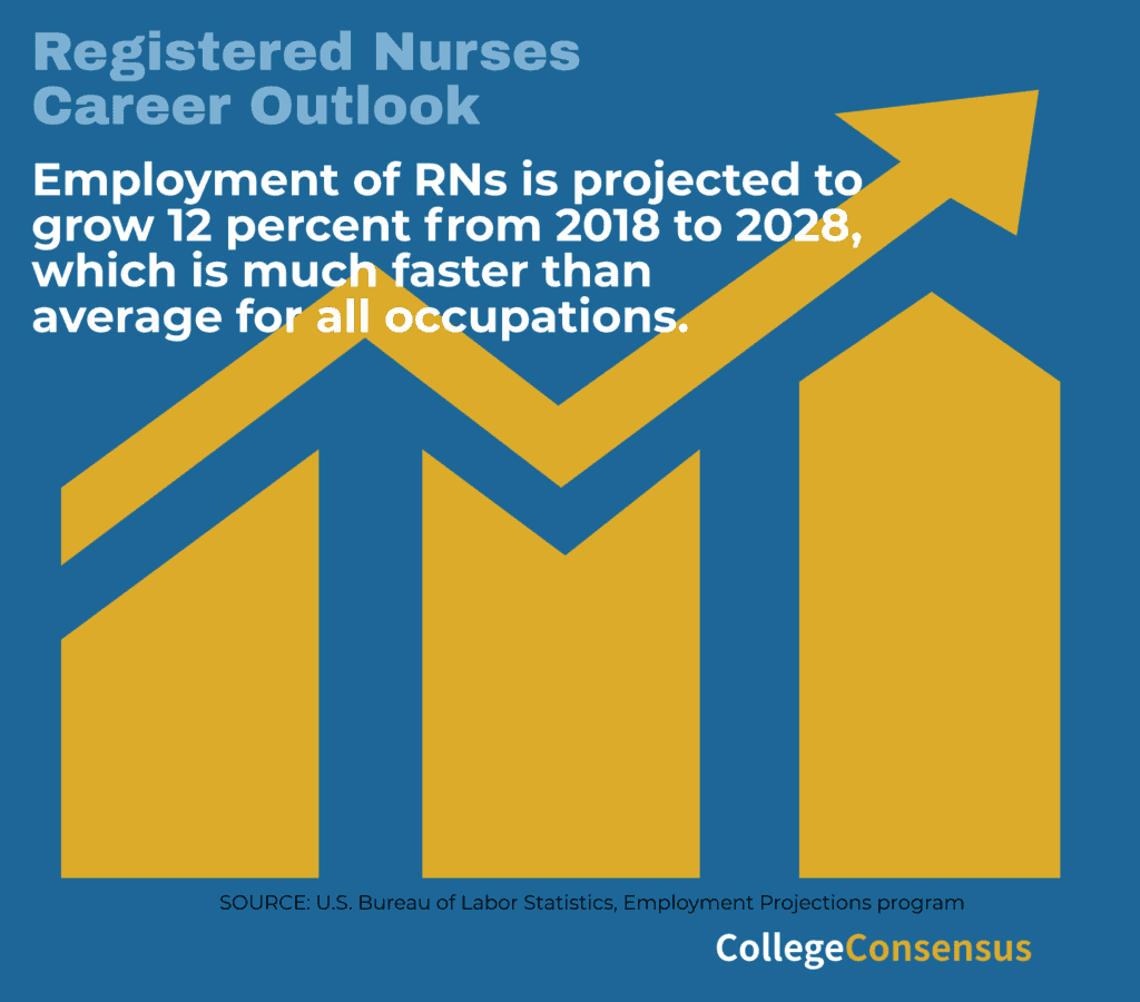 nursing career outlook