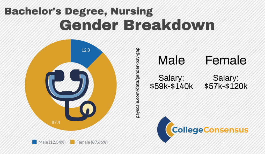 nursing gender