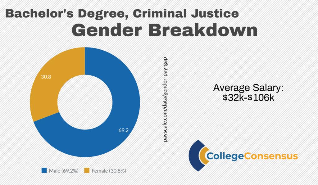 consensus gender criminal justice