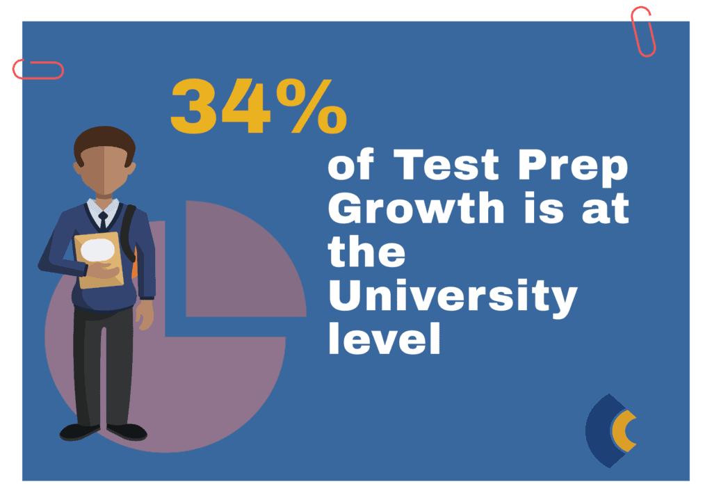 test prep growth