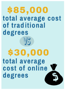 online degrees cost