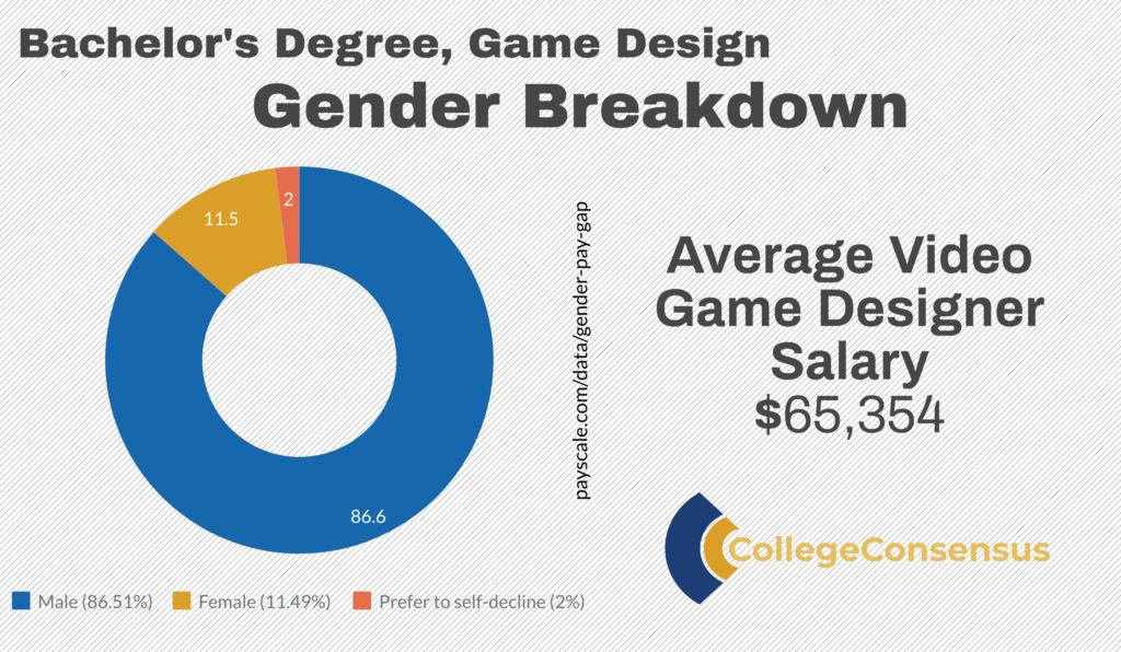 consensus game designer gender