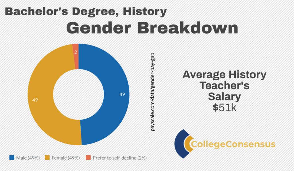 consensus history gender