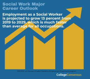 consensus social work career outlook