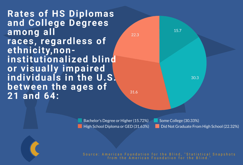 pie graph with breakdown of education level of visually impaired individuals in the US