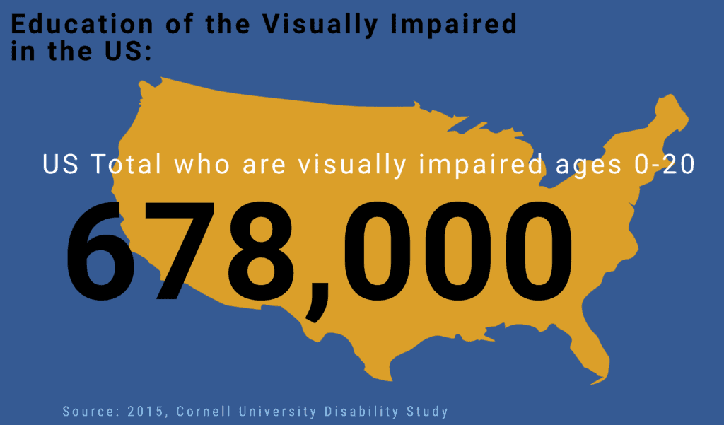 map of USA with statistic of visually impaired  people ages o through 20