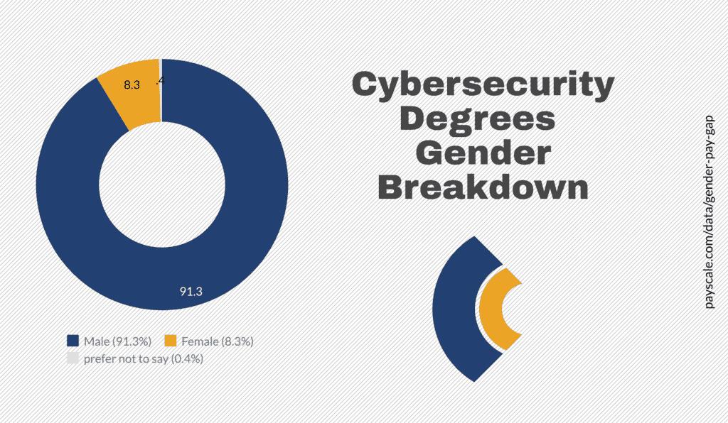consensus cyberscurity gender