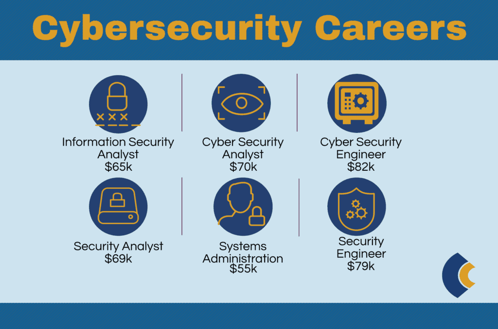 consensus cybersecurity careers