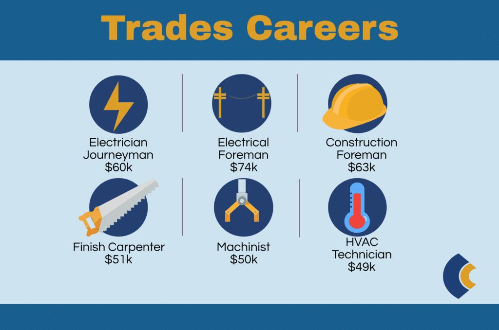 consensus trades top jobs