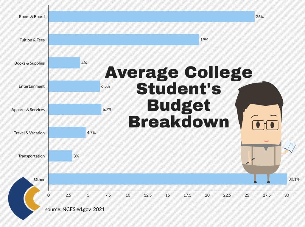 consensus average budget breakdown