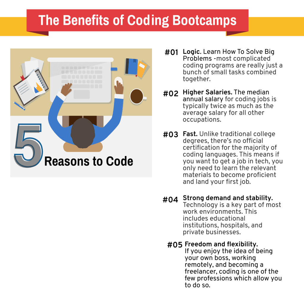 coding 4