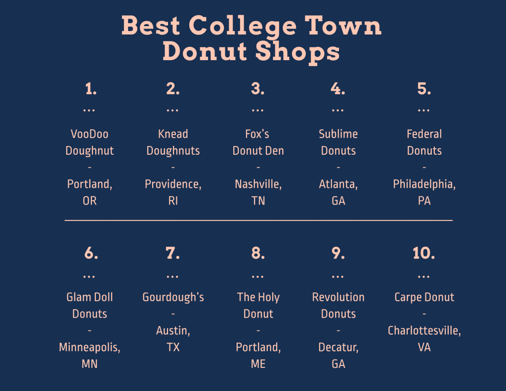 college town donut shops